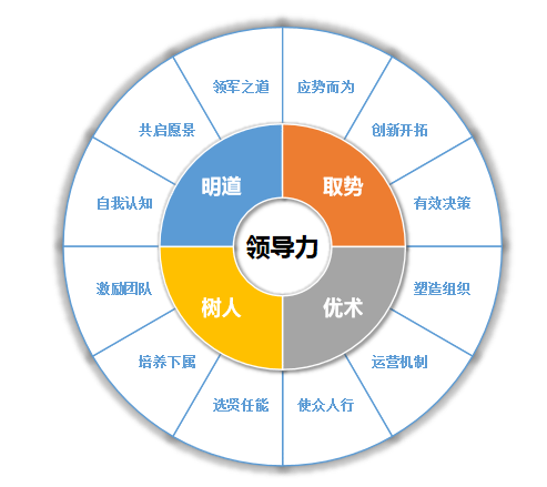 领导力课程体系模型